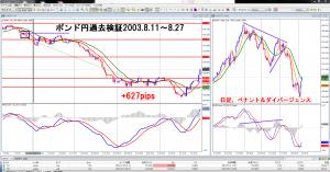 ポンド円過去検証2003年+627pips