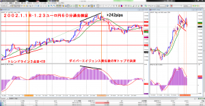 ユーロ円60分検証