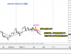 demo 4h usd-jpy