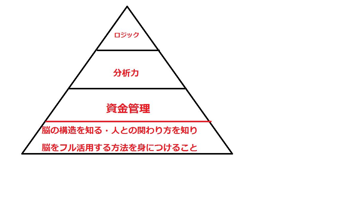 神武寺流トレードピラミッド
