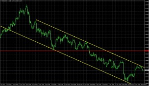 usdcad4h3.29