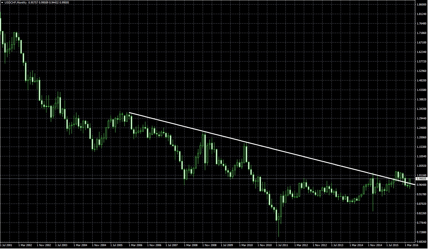 usdchfmonth5.30